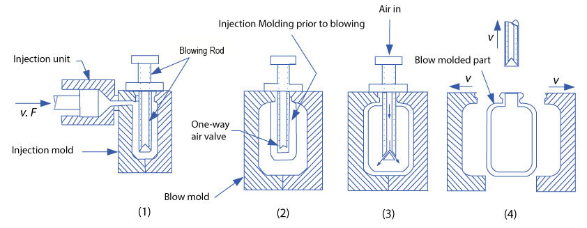 injection blow molding process.jpg