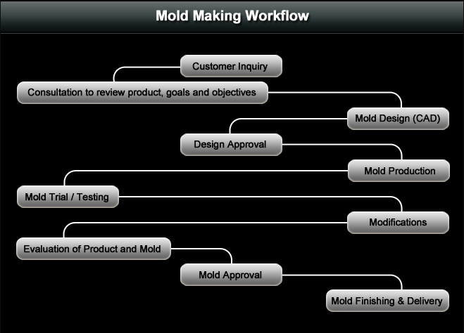 mold making workflow.png